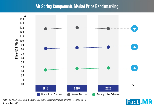 air-spring-components-market-1[1]